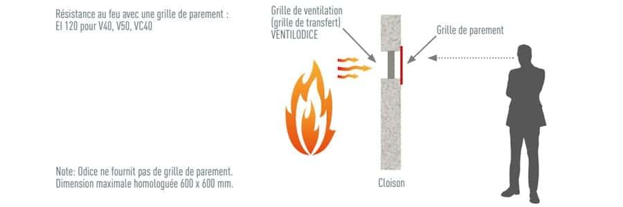 résistance de la grille coupe-feu avec grille de parement